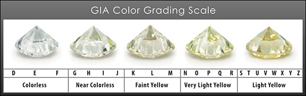colour diamonds diamond equivalent f information grade pin chart jewelry